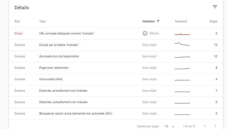 Google Search Console - Détail rapport couverture