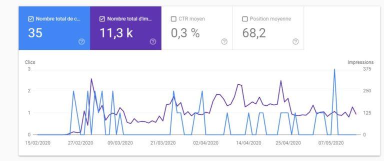 Google Search Console - Rapport de performances - 4 métriques