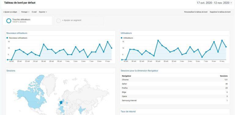 Tableau de bord par défaut Google Analytics