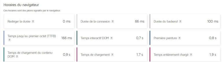 Horaires du navigateur - GTmetrix