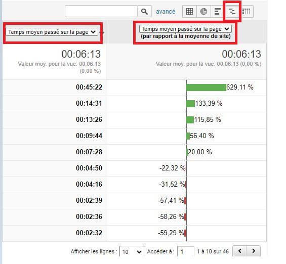 Rapport Comportement Google Analytics - Comparaison temps passé sur la page web