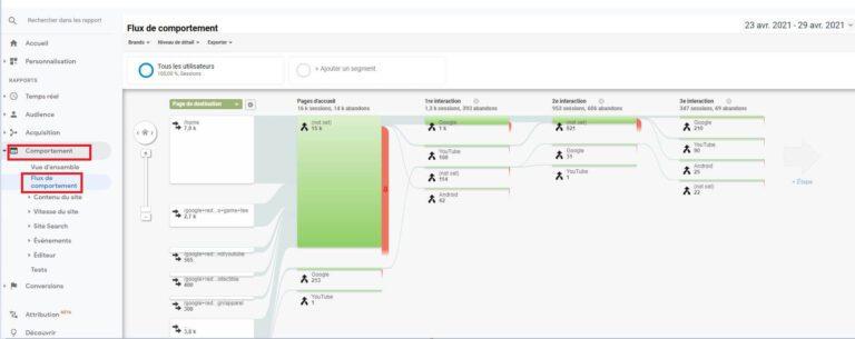 Rapport Comportement Google Analytics - Flux de comportement