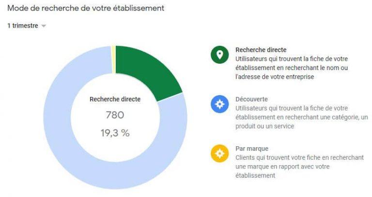 Mode de recherche directe dans Google - Vincent Moreau