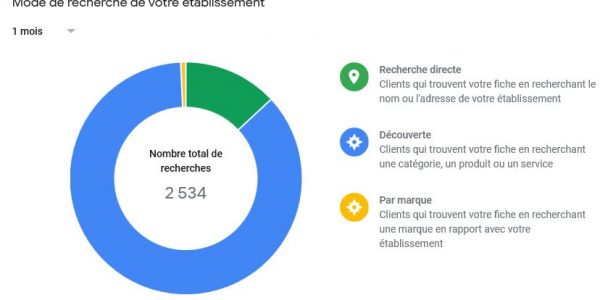 Statistiques- Fiche Google My Business